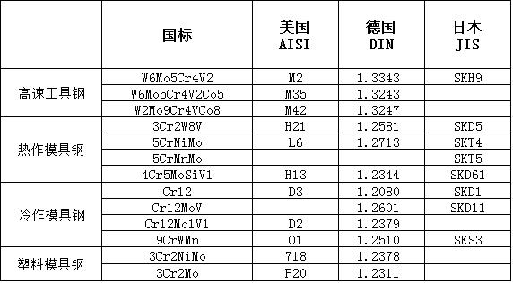 sk85m 台湾工具钢用途,如何选用模具钢