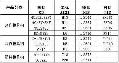 如何辨别Cr8模具钢真假?Cr8模具钢真假辨别须知