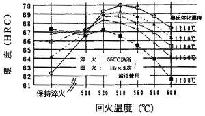 HS97R_日本不二越高性能高速工具钢